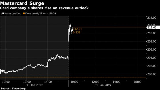 Mastercard Jumps as Revenue Outlook Tops Analysts' Estimates