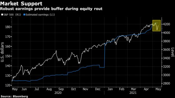 Caught-Short Strategists Are a Stealth Stock-Market Accelerant