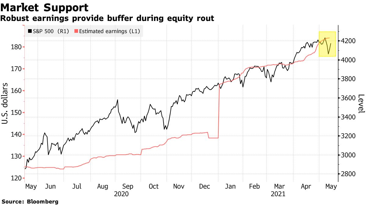 Robust earnings provide buffer during equity rout