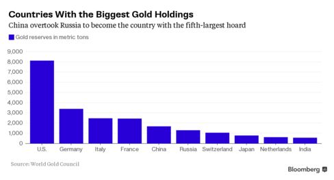 Countries With the Biggest Gold Holdings