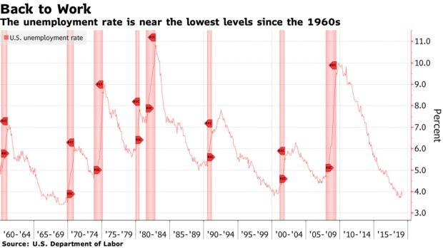 The unemployment rate is near the lowest levels since the 1960s