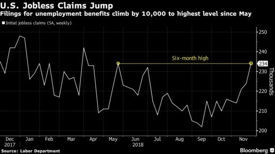 Rising U.S. Jobless Claims Are Starting to Worry Some Economists