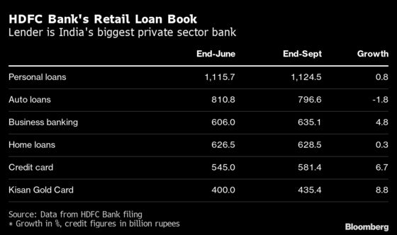 Banks Pin Hopes on India Festival Season With Retail Loan Boost