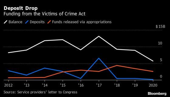 U.S. Senate Passes Fundsfor Hard Hit Domestic Violence Shelters