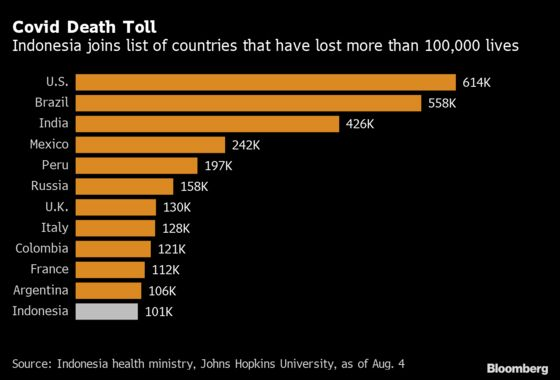 Indonesia Becomes Second in Asia to Hit 100,000 Covid Deaths