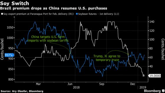 Bunge's Latest Profit Warning Shows the Toll of the U.S.-China Trade War