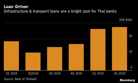 Thai Bank Stocks Cheapest in Eight Years as Risks Deter Buyers