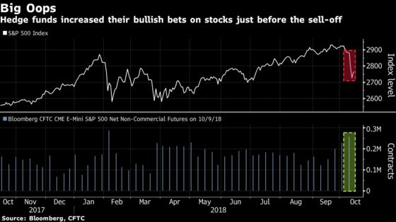 Hedge Funds at the 'Core' of Stock Slump May Be Done Offloading