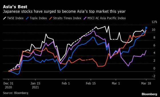 AsiaHas a New Top Stock Market in 2021
