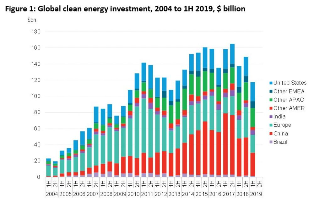 The States That Spend Most And Least On >> The World Is Spending The Least On Clean Energy In Six Years Bloomberg