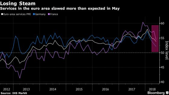 German, French Services Cool as Euro Area Growth Loses Steam