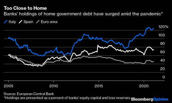 Europe Is Heading Toward a New Financial Crisis
