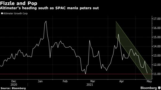Grab's SPAC Vehicle Altimeter Near Record Low After 28% Dive