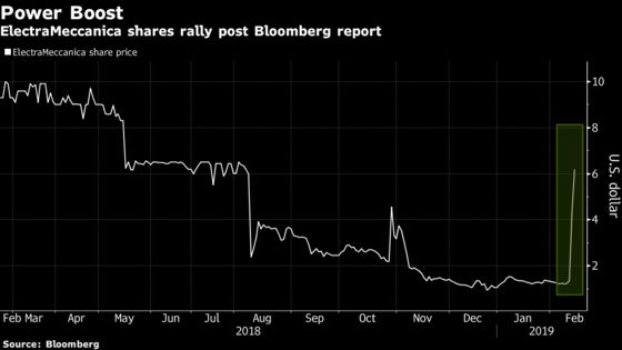 Canadian Electric Vehicle Maker Surges 220% –and the Rally Is Still Going