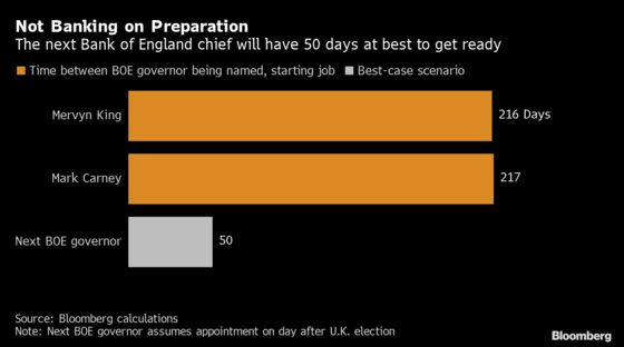 BOE Governor Race Thrown Into Turmoil by December Election