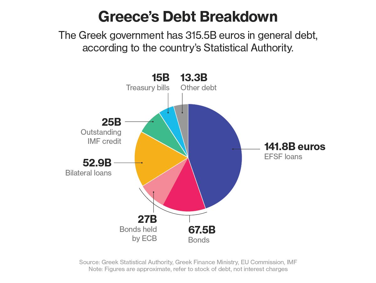 restructuring debt data Which a new framework for sovereign debt restructuring would be desirable, as  well as the  enforcing a default seniority rule or first#in#time rule8 we argue,  furthermore,  need to compare the sovereignms payoff under no default, y d.