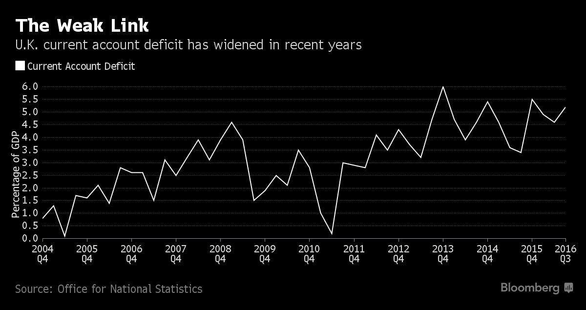 U.K. Current-Account Deficit Widens; GDP Growth Revised Up ...