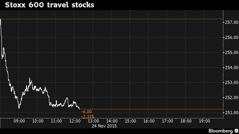 Travel shares fall the most after downing of Russian jet.