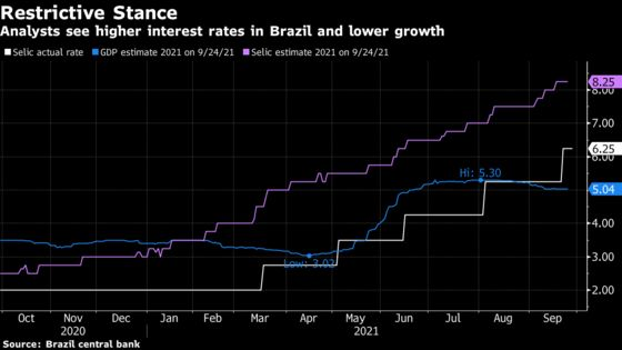 Brazil Central Bank More Upbeat Than Economists on 2022 Growth