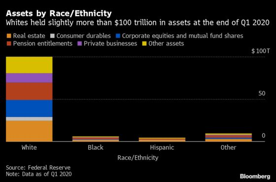 Five Charts That Show the Extent of the Black Wealth Gap in U.S.