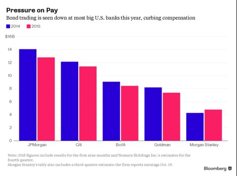 A slide in fixed-income revenue this year is threatening to erode bonuses.