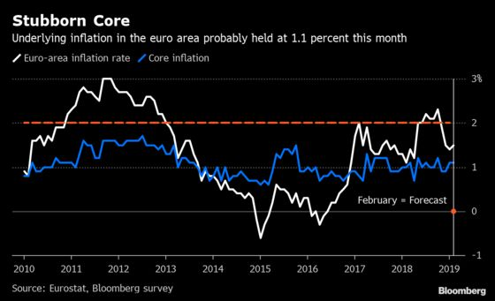 Euro-Area Core Inflation Rate Is Set to Remain Subdued