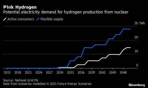 Hydrogen Goes Nuclear as U.K. Reactor Pivots Toward Renewables