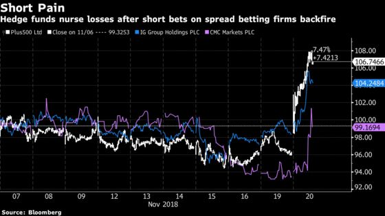 Hedge Funds Odey, GLG Are Exposed as Spread-Betters Bounce Back
