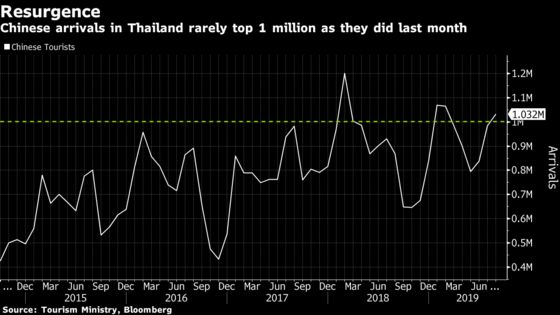 Chinese Tourists Are Heading Back to Thailand at Last