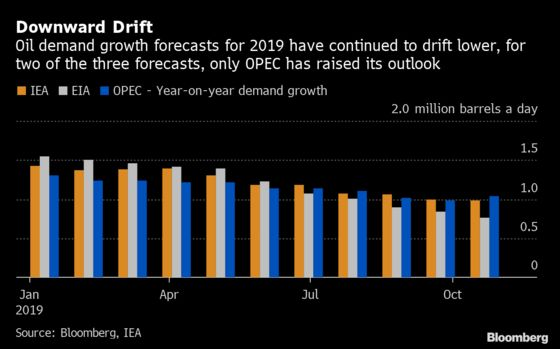 Oil Market's Big Data GetMore Positive for Producers
