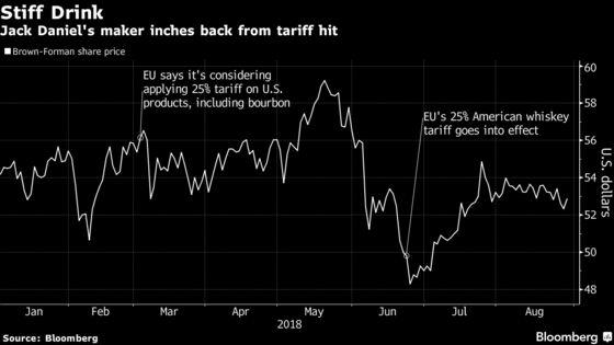 Jack Daniel's Maker Cuts Profit Forecast on Trade War Impact