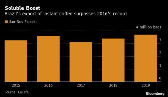 Biggest Instant-Coffee Shipper Targets Southeast Asia Market