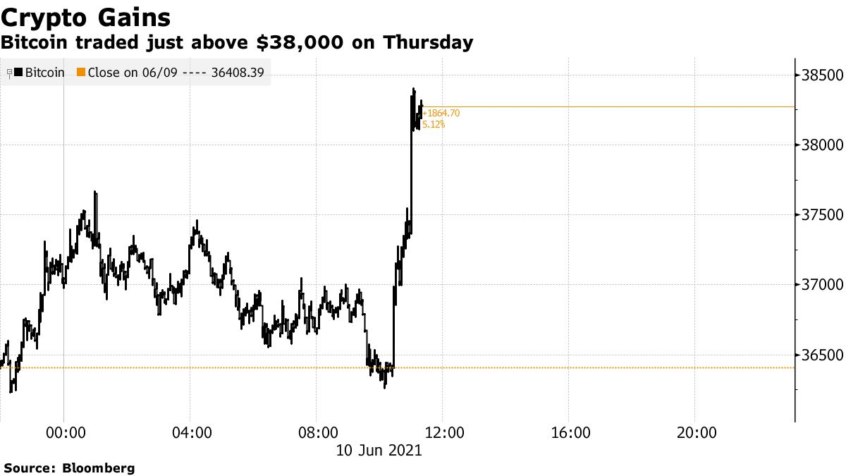 Bitcoin traded just above $38,000 on Thursday