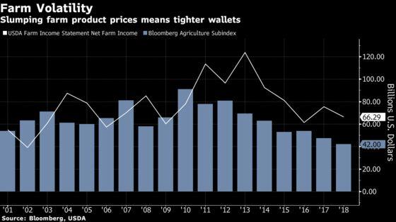 U.S. Farmers Wary of 'Ulterior Motive'for Traders'Digital Push