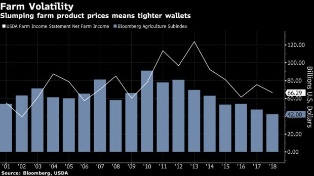 U.S. Farmers Wary of 'Ulterior Motive' for Traders' Digital Push