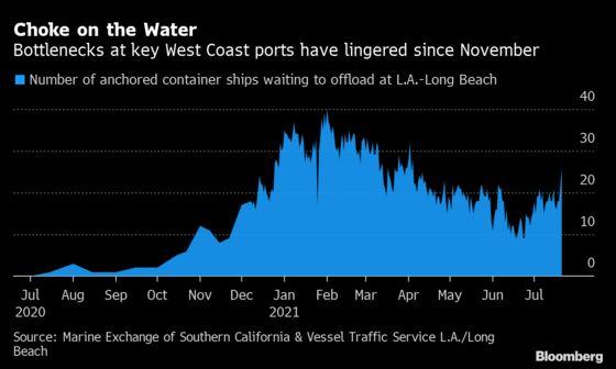 The Ship Bottleneck Off Los Angeles Is Getting Longer Again