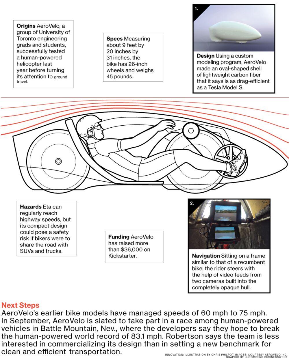 Eta Speedbike Can Travel at Highway Speeds - Bloomberg