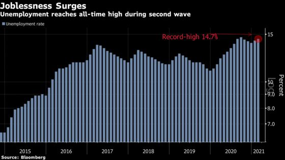 Brazil Unemployment Hits Record During Second Covid-19 Wave