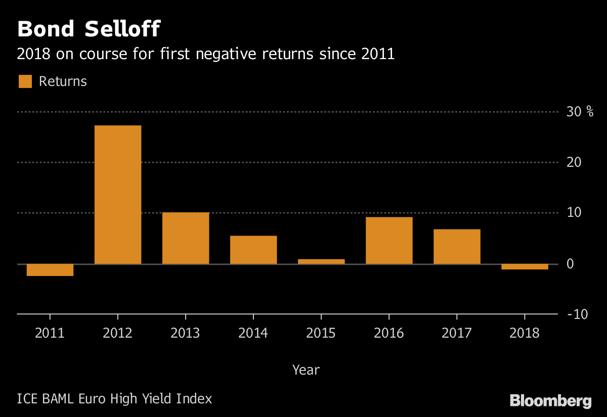 Hedge Fund Diners Said To Talk Short Selling As Bonds Turn Bloomberg