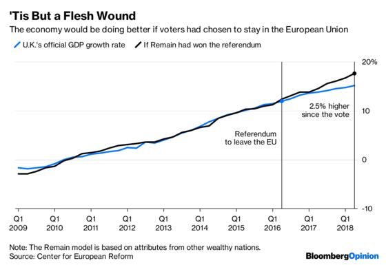 Brexit's Economic Damage Is Getting Real