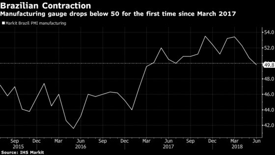 Brazil June IHS Markit Manufacturing PMI Dips Into Contraction