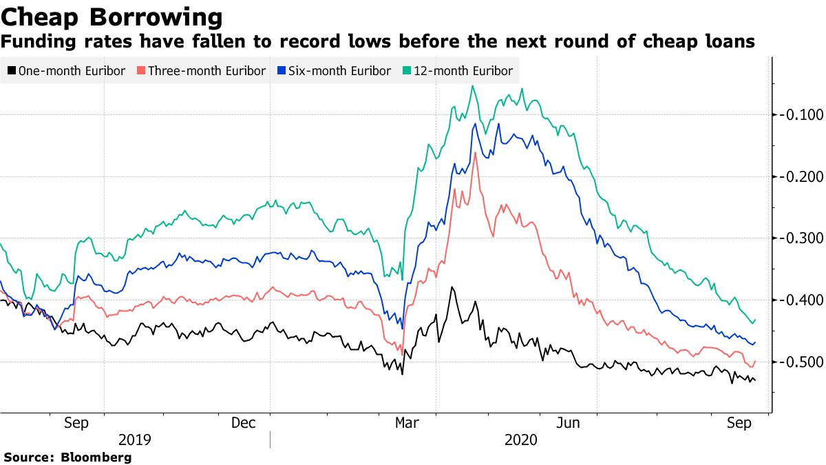 Funding rates have fallen to record lows before the next round of cheap loans