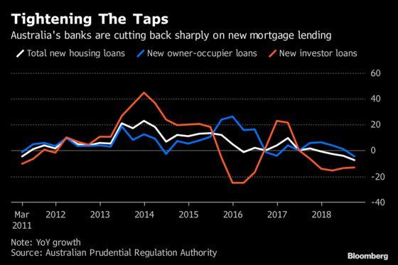 Deepening Slump SeesAustralian Home Lending FallMost in 8 Years