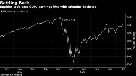 Markets Walk Dangerous Tightrope Before U.S. Stimulus Ends