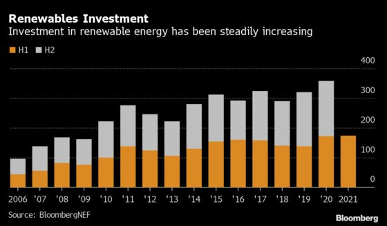 Big Oil Squeezes Renewable Energy Profits as Commodities Rally