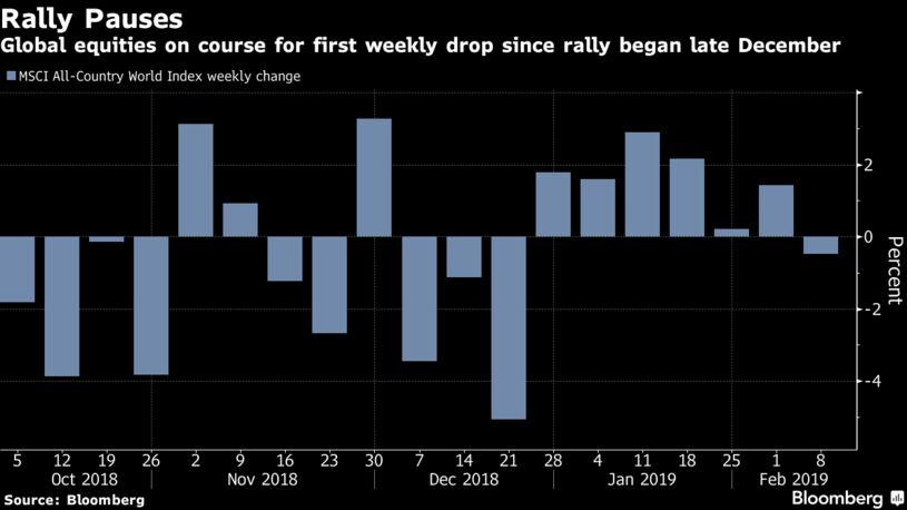 全球股市自12月底开始反弹以来首次出现周跌幅
