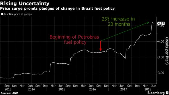 Brazil's Unpopular Fuel Policy Means Sugar Faces Vote Threat