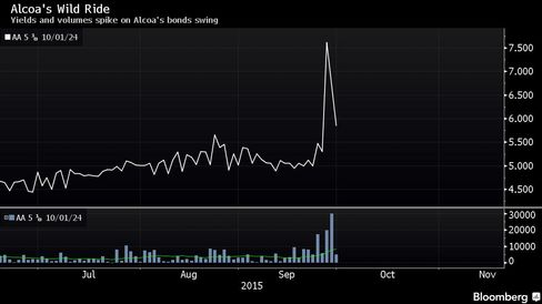Yields and volumes spike on Alcoa's bonds swing