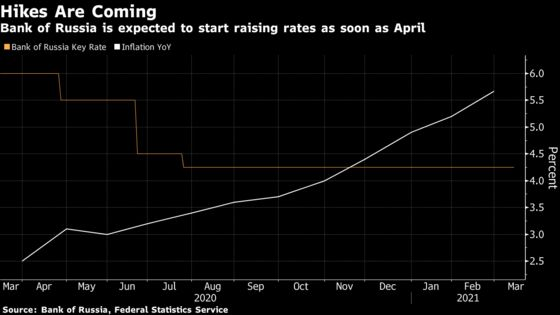 Russia Considers Faster Rate Hikes This Year as Inflation Spikes