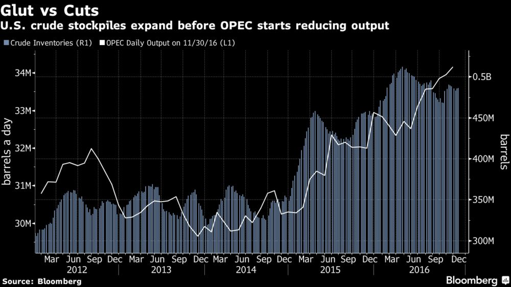 Oil Makes Biggest Annual Gain Since 2009 Before OPEC Supply Cuts